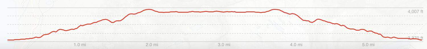Avalanche Lake Trail Elevation Gain Chart